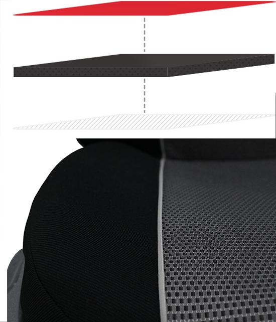 Sėdynių užvalkalai - sluoksniai